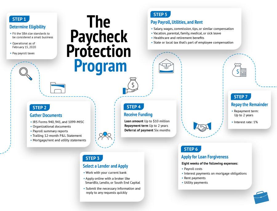 Paycheck Protection Program Loan Program Overview