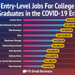 Entry-Level Jobs For College Grads In The COVID-19 Era