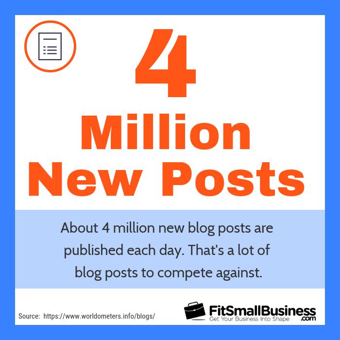 4 million new blog posts