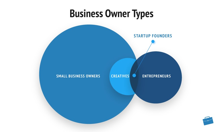 Business Owner Types infographic
