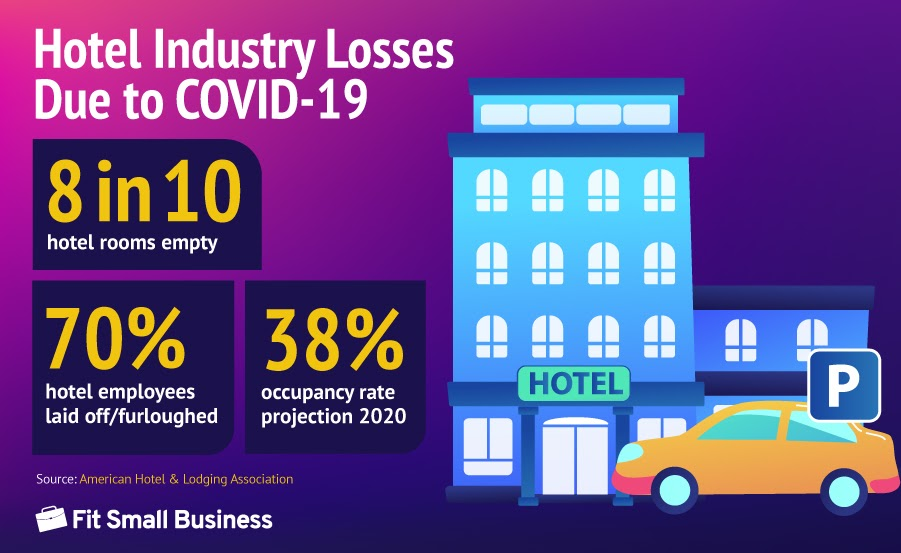 Statistics on Hotel Industry Losses Due to Covid-19