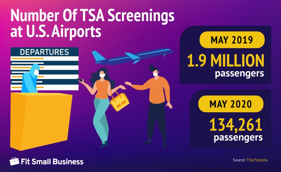 Number of TSA Screenings at U.S. Airports