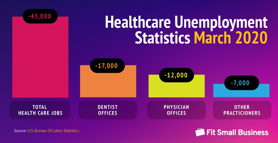 Healthcare Unemployment Statistics for March 2020