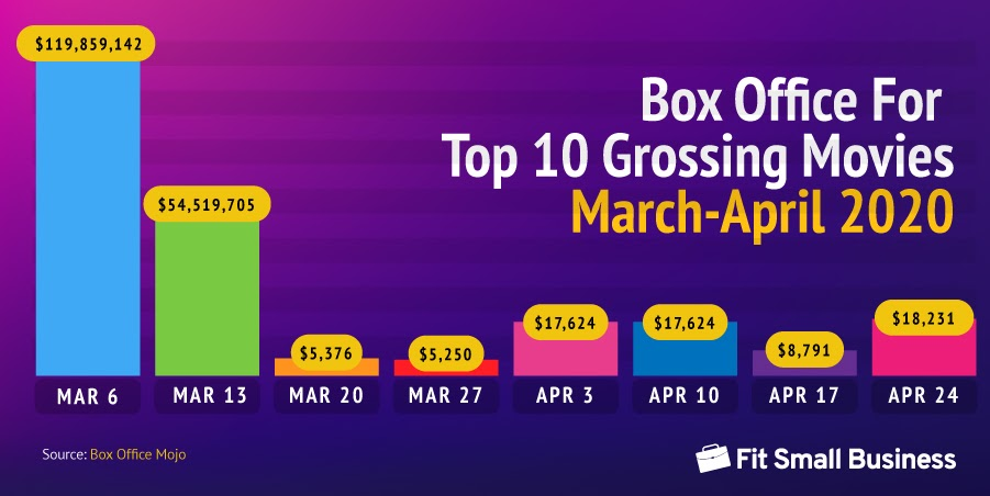 Statistics on Box Office for Top 10 Grossing Movies from March to April 2020