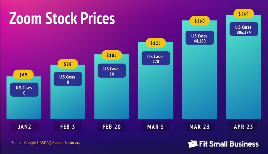 Zoom Stock Prices from January to April 2020