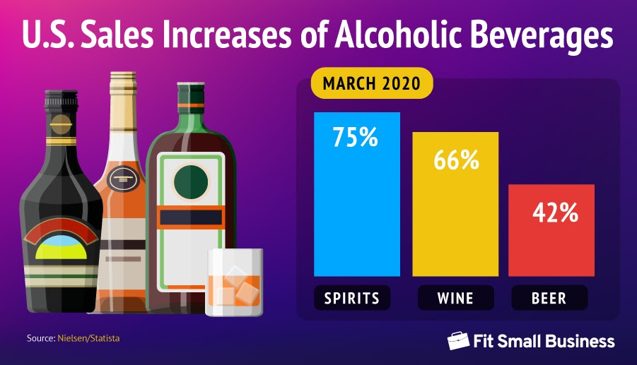 U.S. Sales Increases of Alcoholic Beverages for March 2020