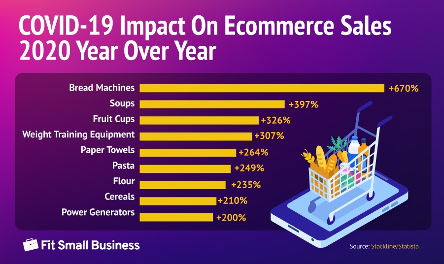 Statistics on Covid-19 impact on ecommerce sales 2020 year over year