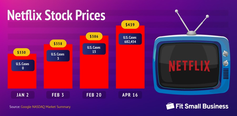 Netflix Stock Prices from January to April 2020