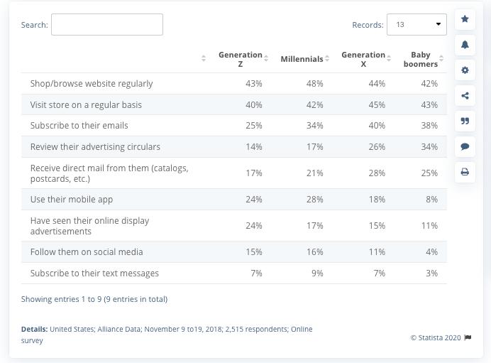 Example demographic data using Statista.com
