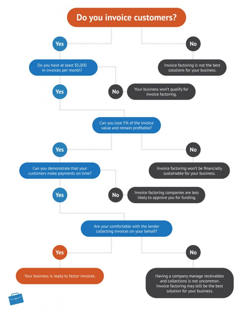 Is invoice factoring right for your business? - Flowchart