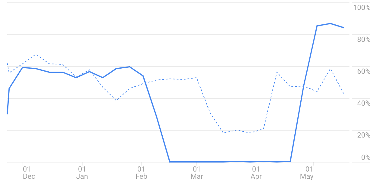 Google Analytics dashboard graph
