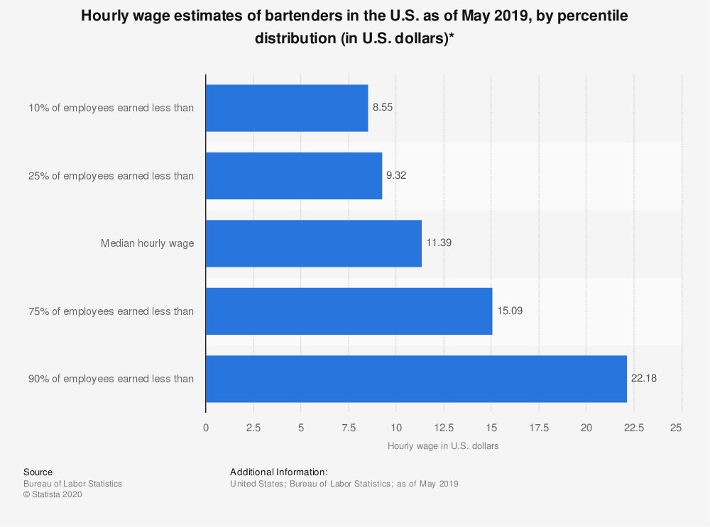 Hourly wage estimates of bartenders in the us