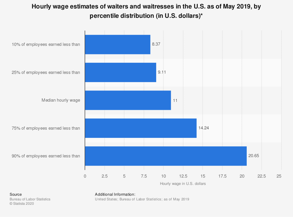 Hourly wage estimates of waiters and waitresses in the us