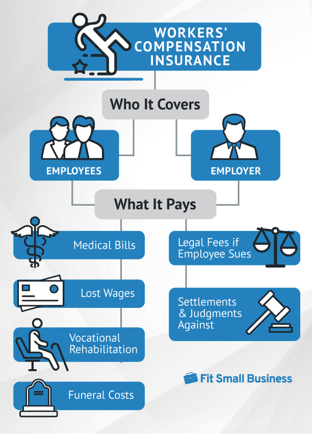 How Workers' Compensation Insurance Works