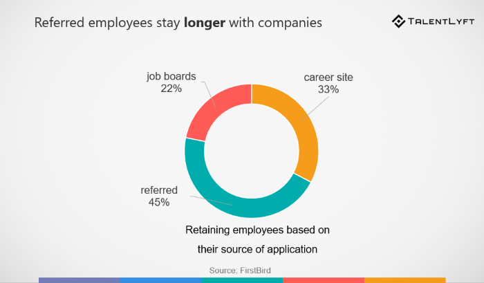 Retaining employees based on their source of application