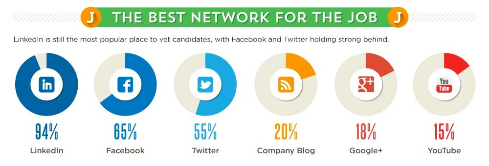 The best network for the job