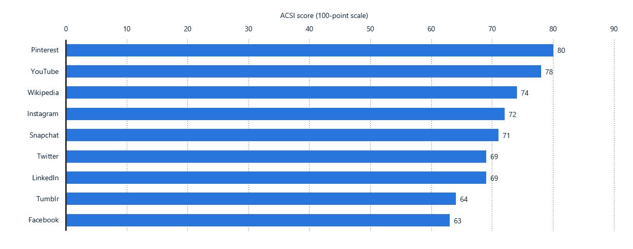 U.S. user satisfaction rate chart