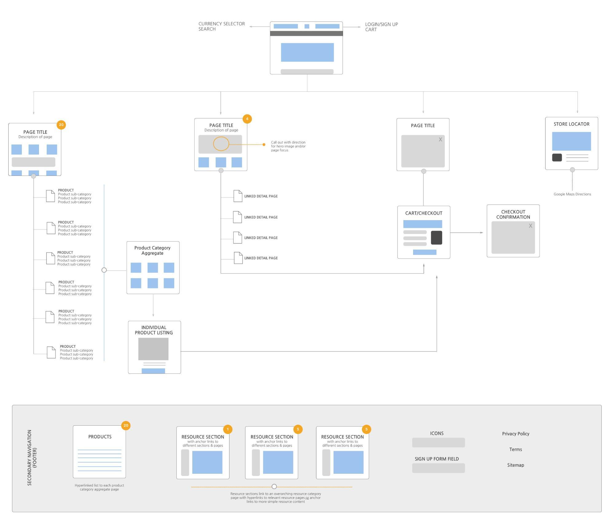 Web Design Wireframe Mockup