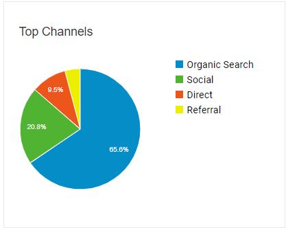blog traffic with google analytics