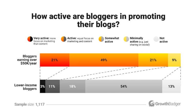 how active are bloggers in promotion chart