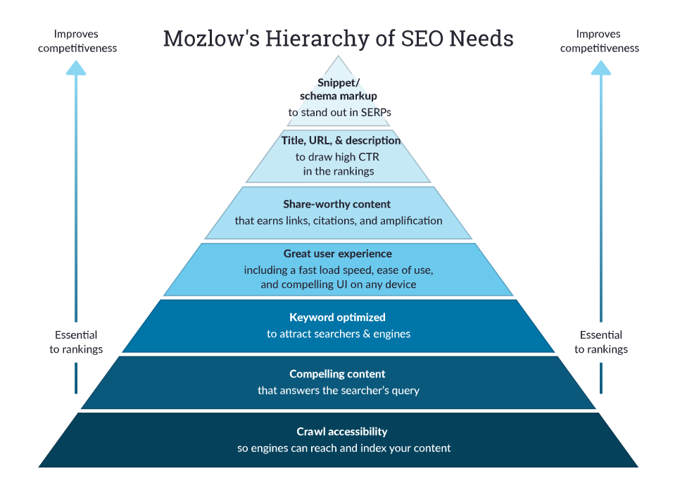 mozlow's hierarchy of seo needs graphic