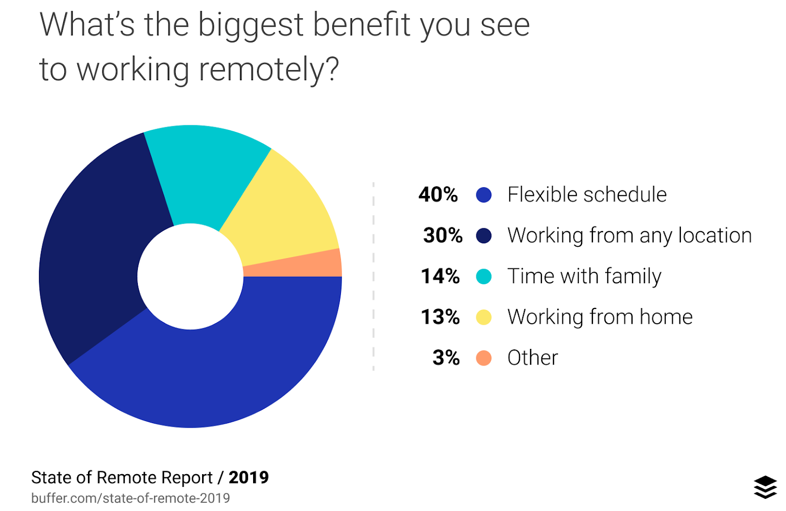 remote work advantages