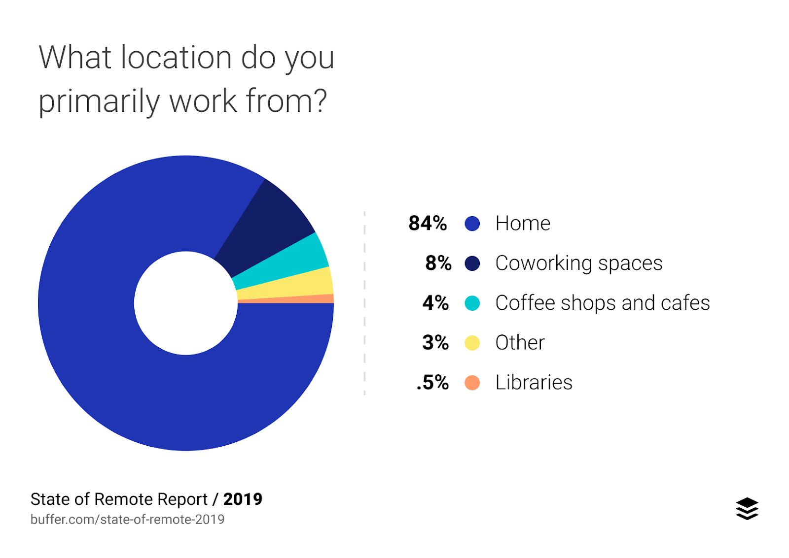 Remote work locations