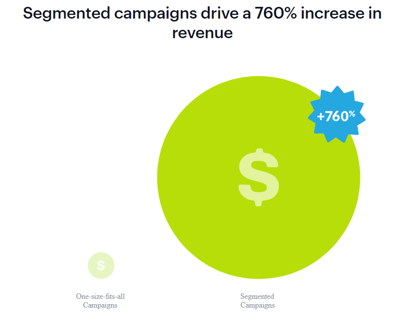 segmented email campaigns