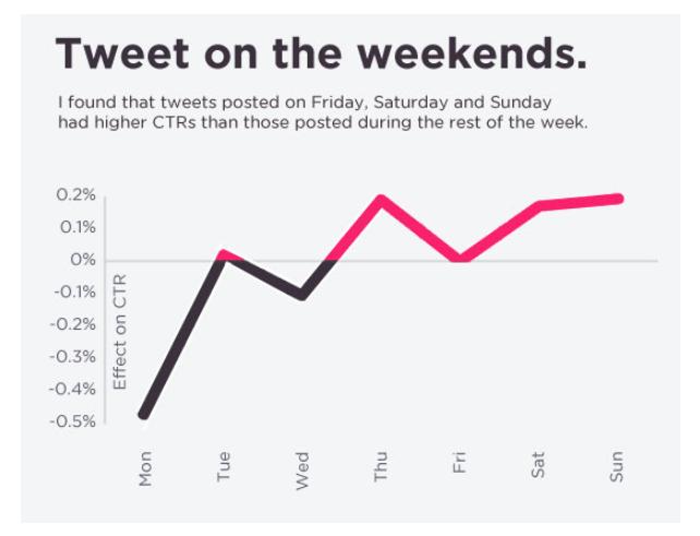 tweet on weekends chart