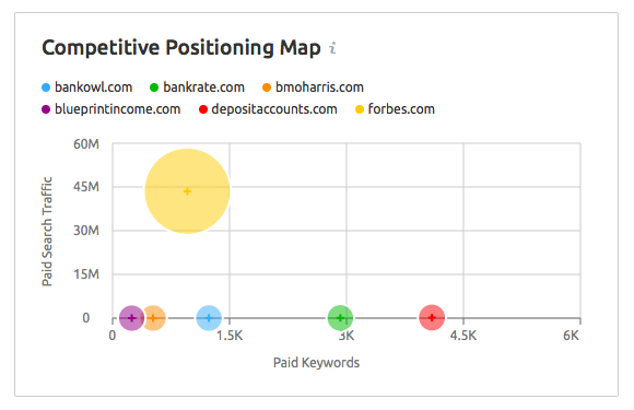 SEMRush Competitive Positioning Map