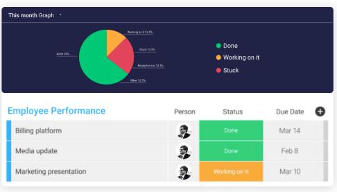 Monday.com team performance dashboard