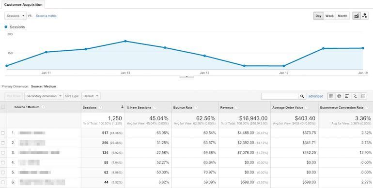 Google Analytics Customer Acquisition Report