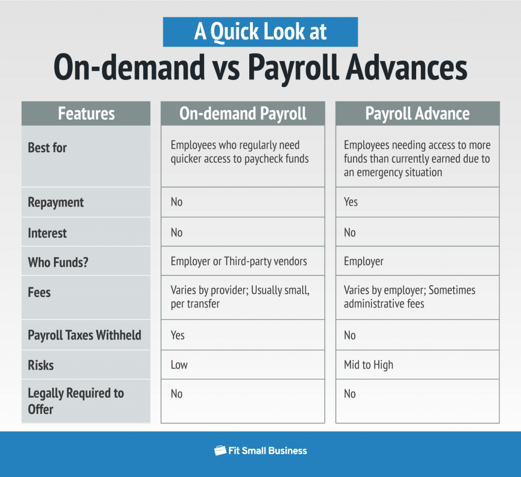 term payroll advance