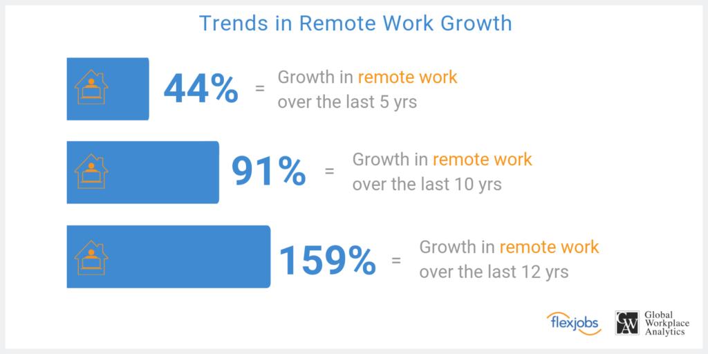 remote work growth