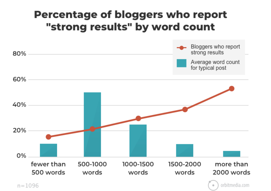 Longer blog posts statistics graph