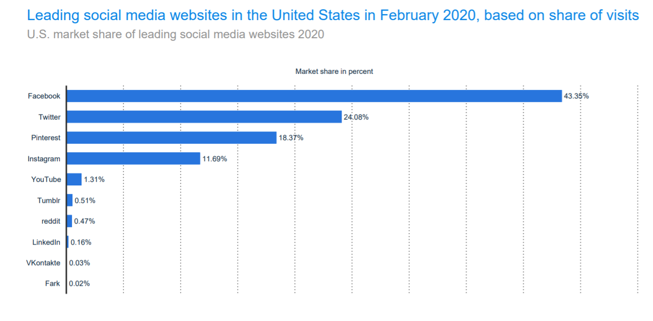 Facebook visits stats in the US
