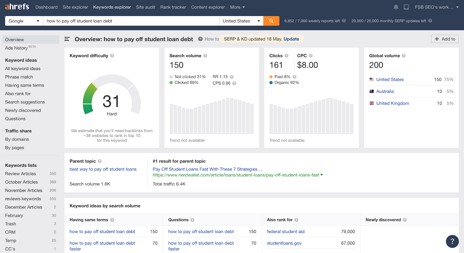 Ahrefs.com interface how to pay off student loan debt