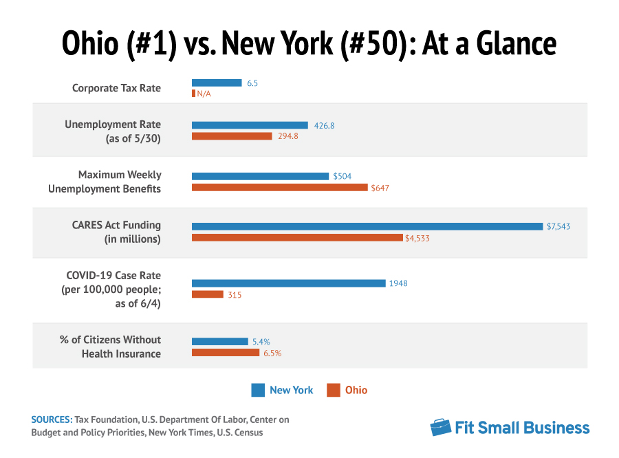 Best and Worst States for Businesses to Survive the Pandemic: Ohio vs New York