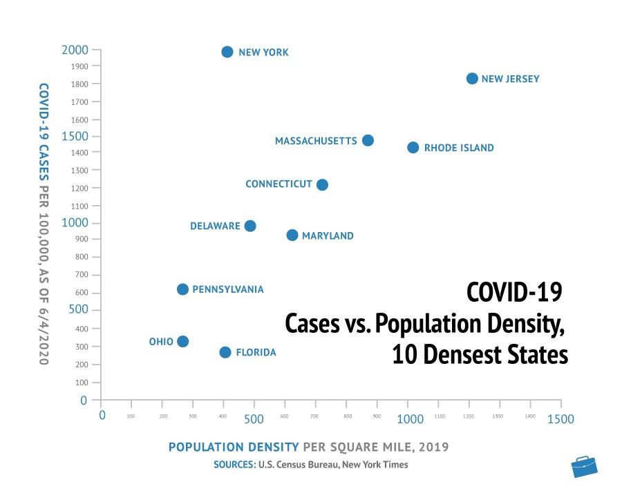 Covid-19 Cases vs Population Density, 10 Densest States