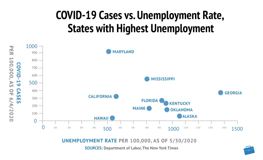 Covid-19 Cases vs Unemployment Rate, States with Highest Unemployment