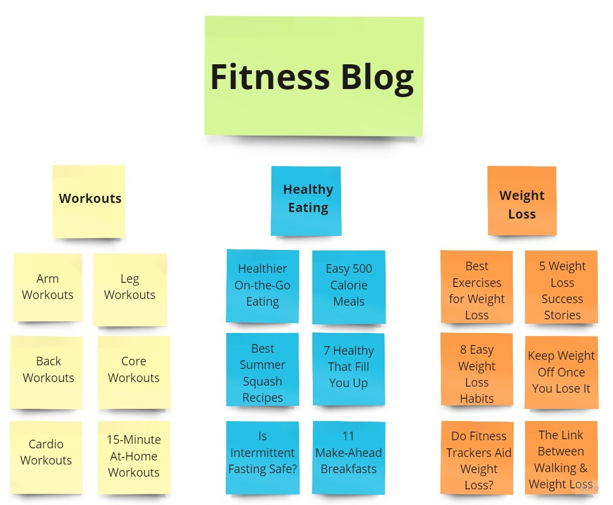 Example of content on a fitness blog