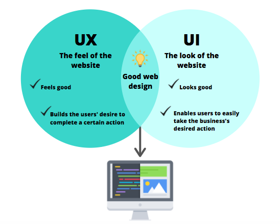 How Does UX and UI Work Together Infographic