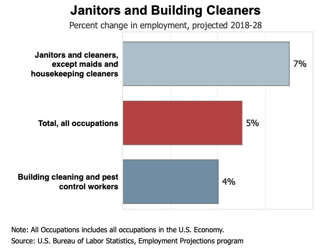 Janitors and Building Cleaners Percent Change