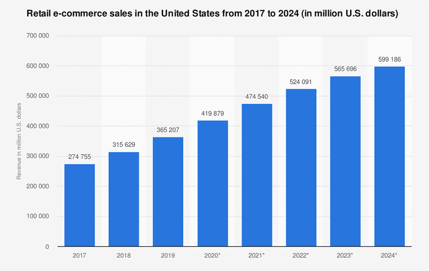 Retail E-commerce Sales in the US