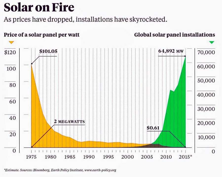 Solar on Fire Price and Global Panel