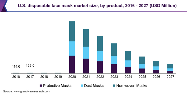 US Disposable Face Mask Market Size by Product