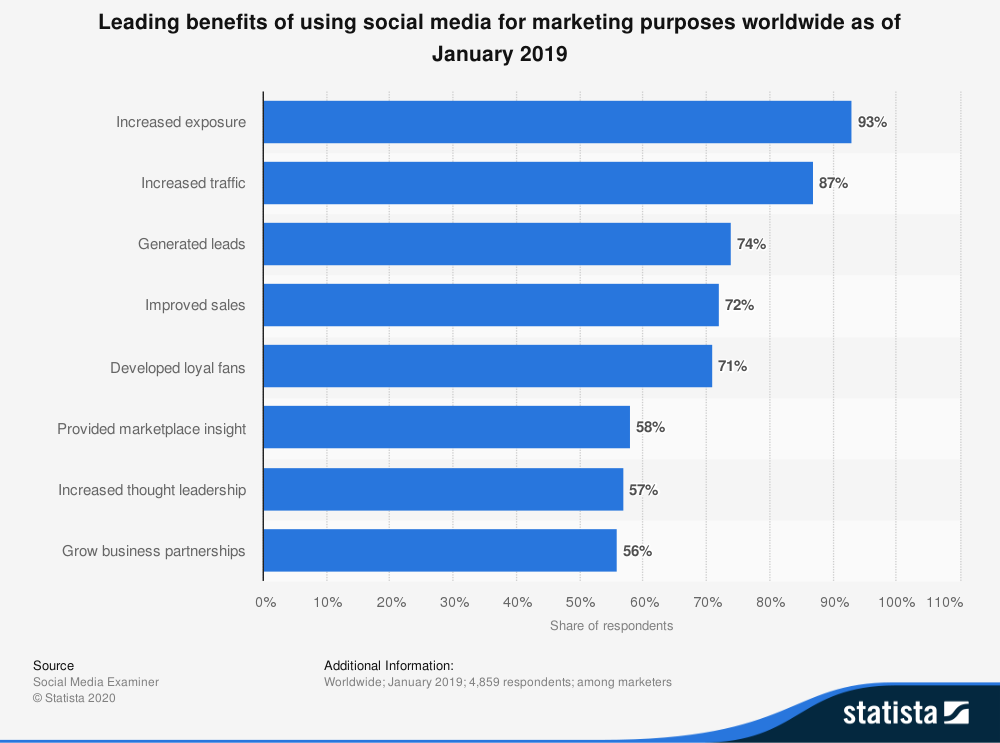 Leading benefits of using social media for marketing purposes worldwide chart