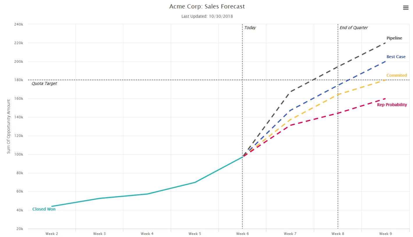 MoData sales forecast