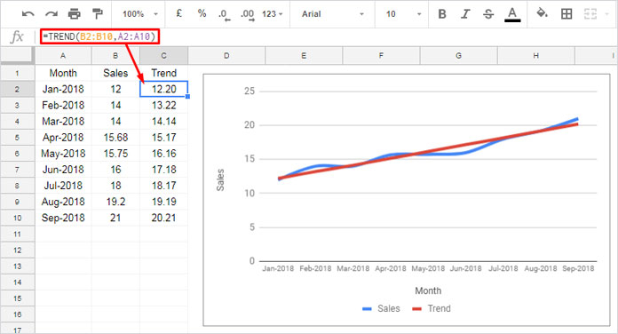 Google Sheets cell data - sales trend