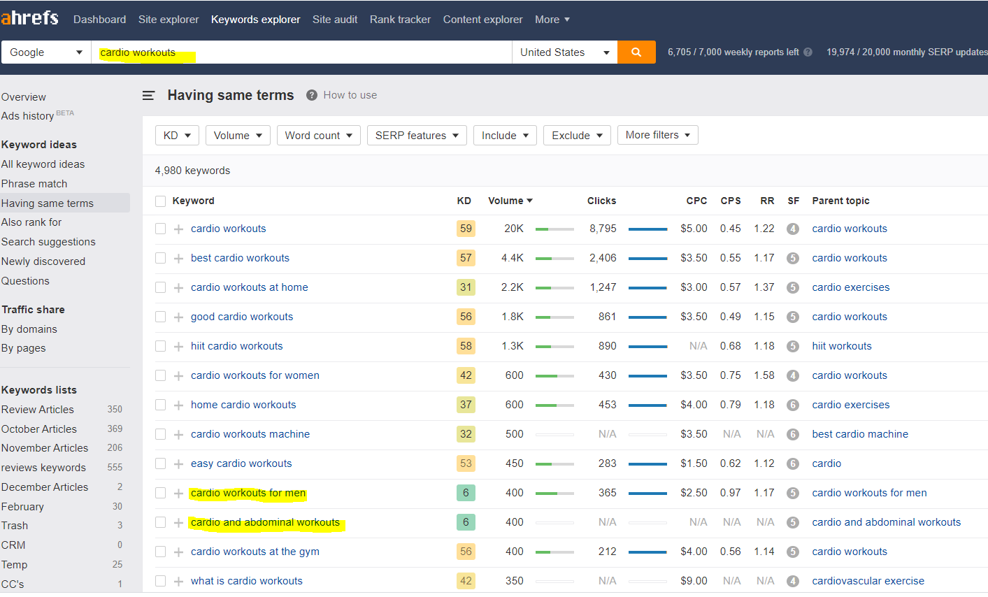 ahrefs fitness keywords